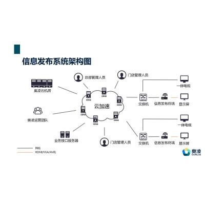 客运站媒体电子屏发布系统,电子屏发布系统厂家,电子屏系统价格