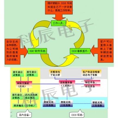 DDS管理系统